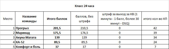 Результаты класса 24 часа