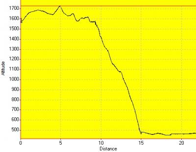 День 13: высотный график