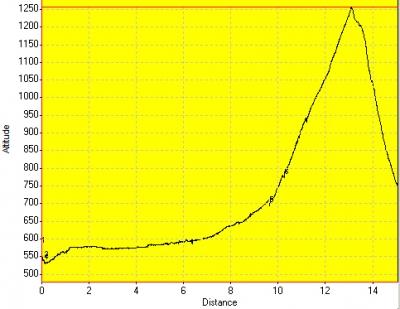 День 4: высотный график
