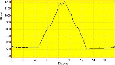 День 2: высотный график