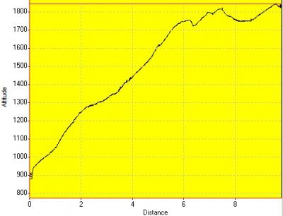 День 5: высотный график