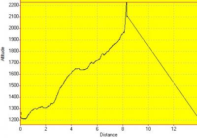День 7: высотный график (трека обратного пути нет)