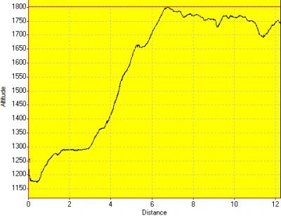 День 8: высотный график