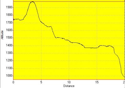 День 10: высотный график