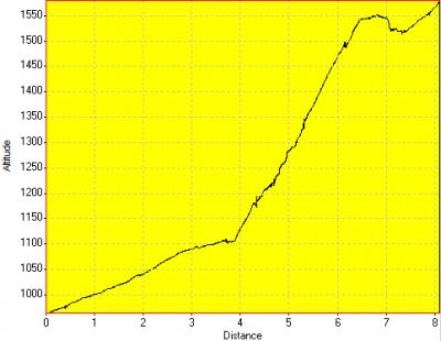 День 11: высотный график